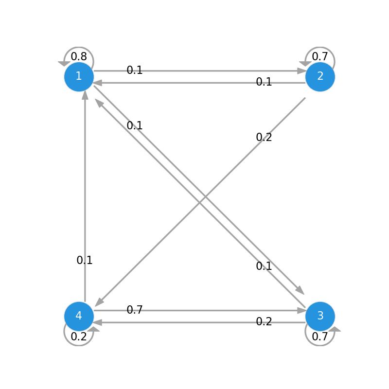 4 state transition diagram markov chain python