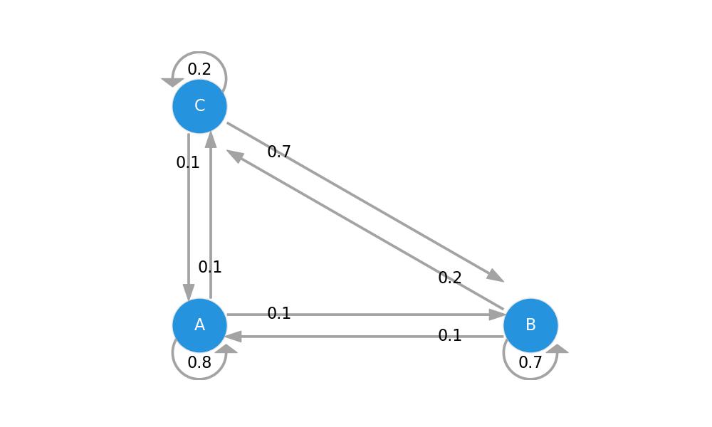3 state transition diagram markov chain python