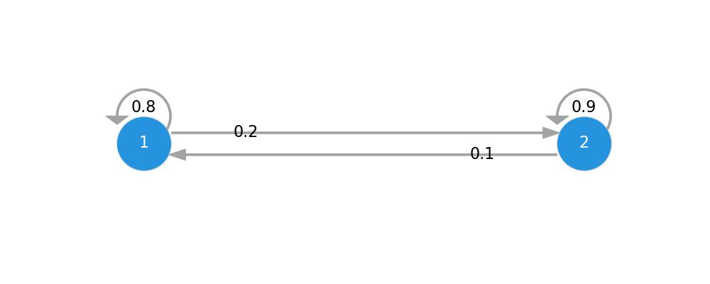 two state markov chain transition diagram python